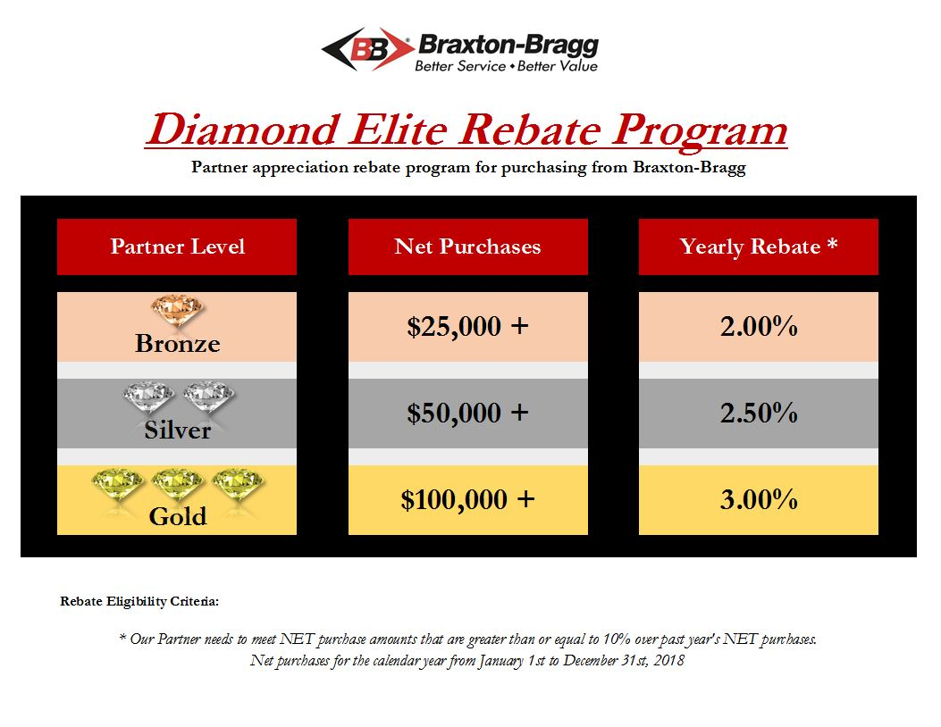 What Is The Diamond Elite Rebate Program?
