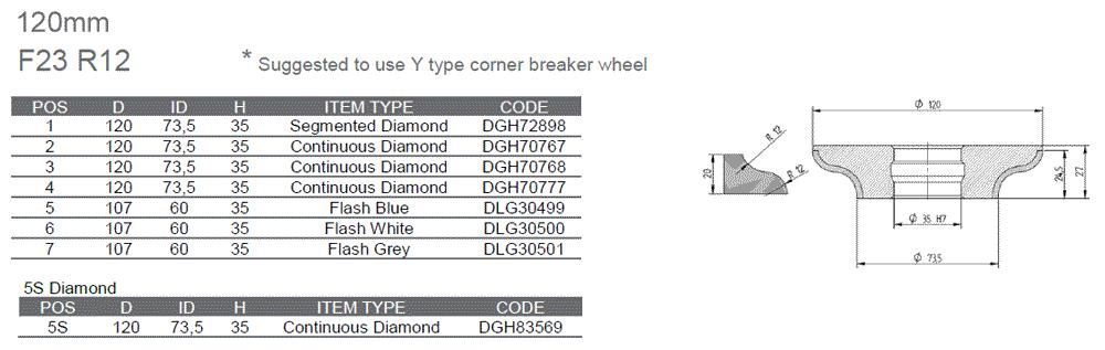 cnc routerbits  profile wheels